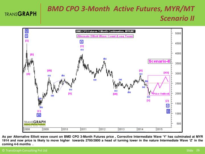 BMD CPO 3-Month  Active Futures, MYR/MT  Scenario II
