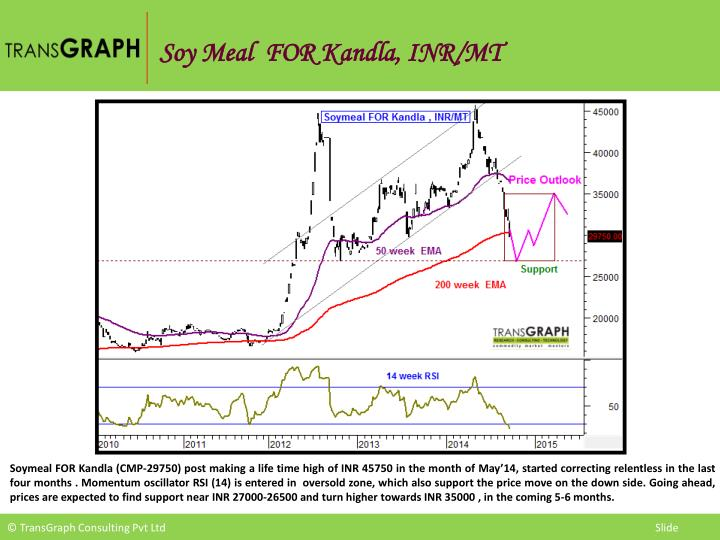Soy Meal  FOR Kandla, INR/MT