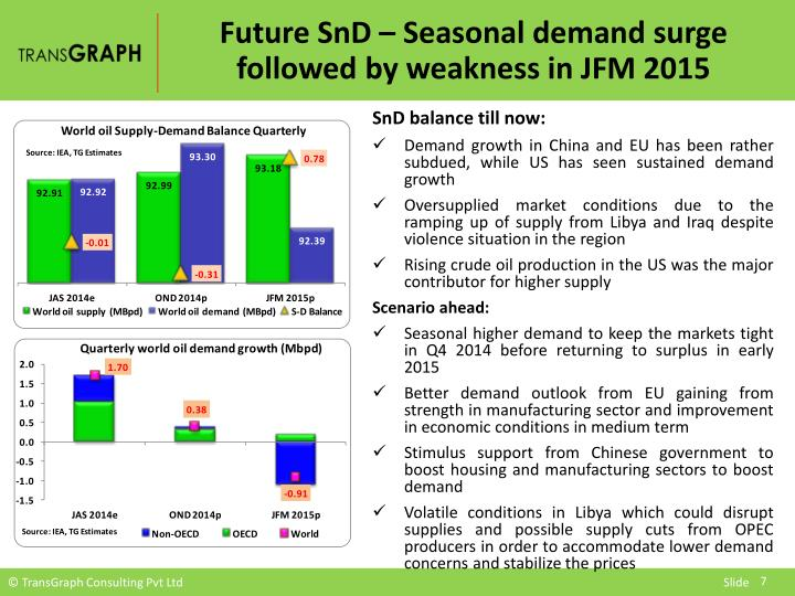 Future SnD – Seasonal demand surge followed by weakness