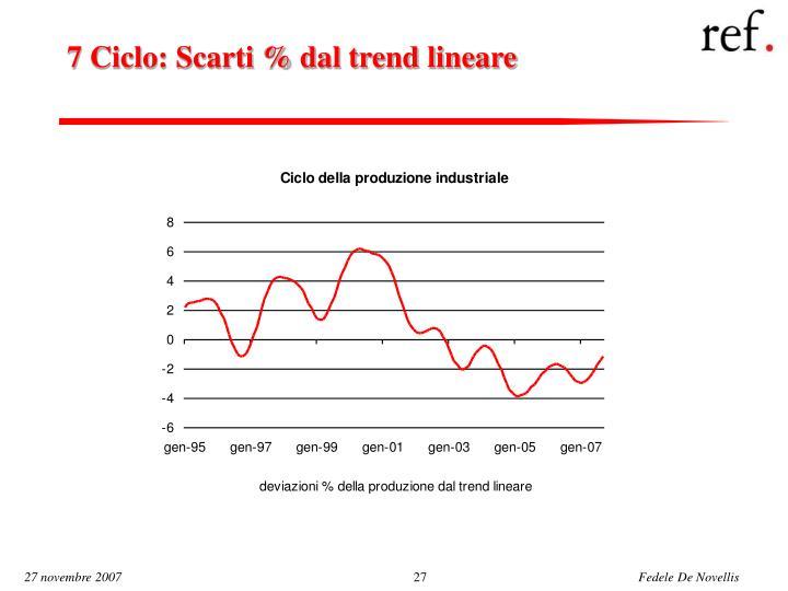 7 Ciclo: Scarti % dal trend lineare