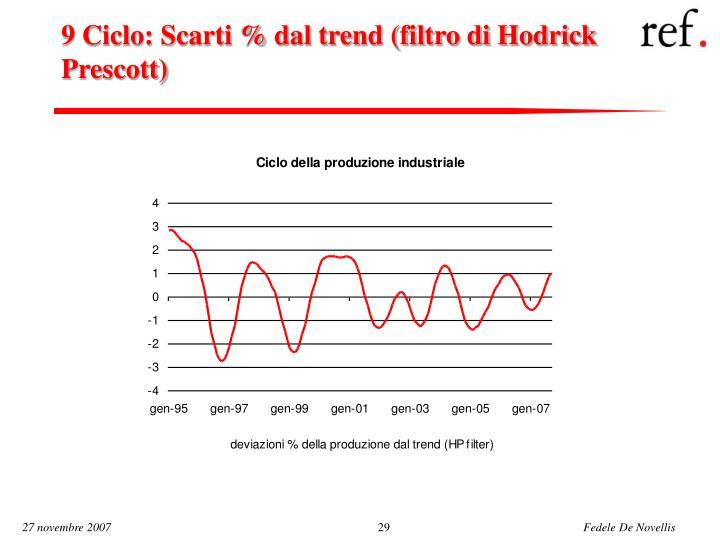 9 Ciclo: Scarti % dal trend (filtro di Hodrick Prescott)