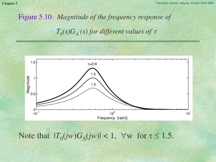 Figure 5.10: