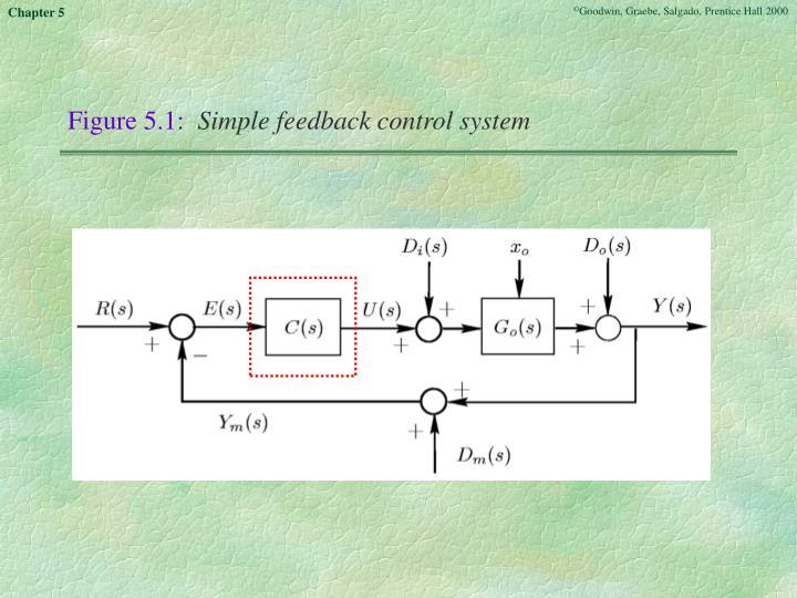Figure 5.1: