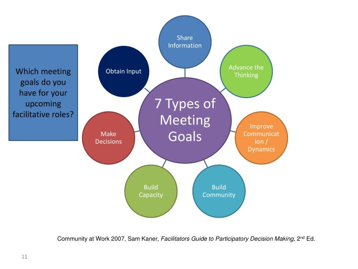 Which meeting goals do you have for your upcoming facilitative roles?