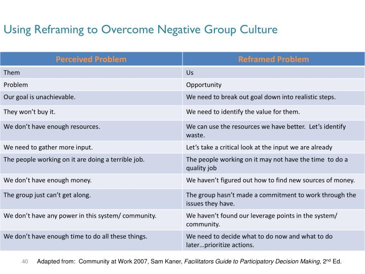 Using Reframing to Overcome Negative Group Culture