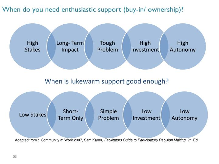 When do you need enthusiastic support (buy-in/ ownership)?