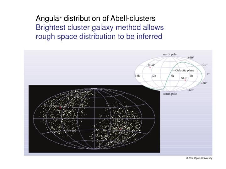 Angular distribution of Abell-clusters