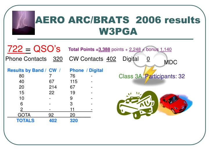 AERO ARC/BRATS  2006 results