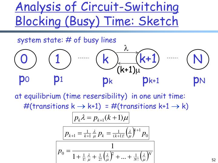 Analysis of Circuit-Switching Blocking (Busy) Time: Sketch