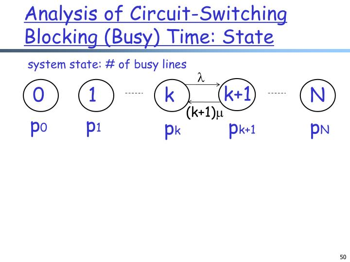 Analysis of Circuit-Switching Blocking (Busy) Time: State