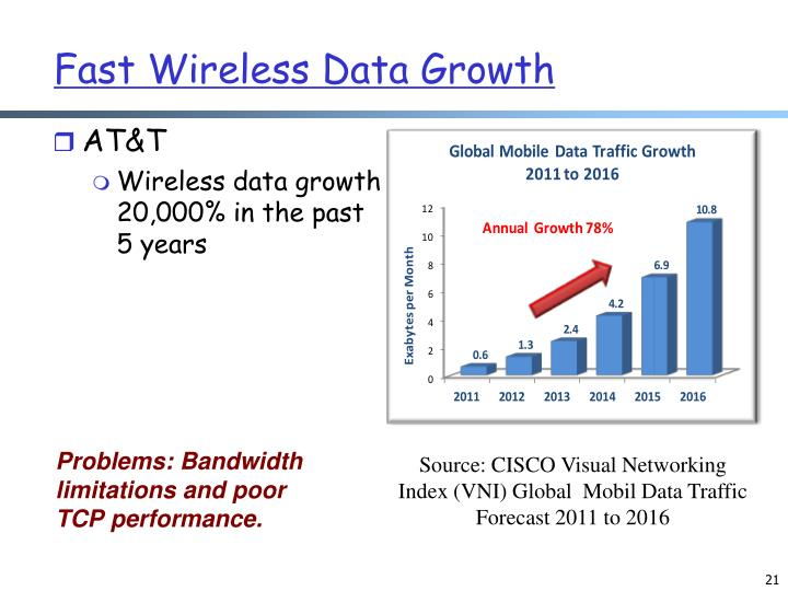 Fast Wireless Data Growth