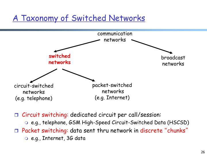 A Taxonomy of Switched Networks