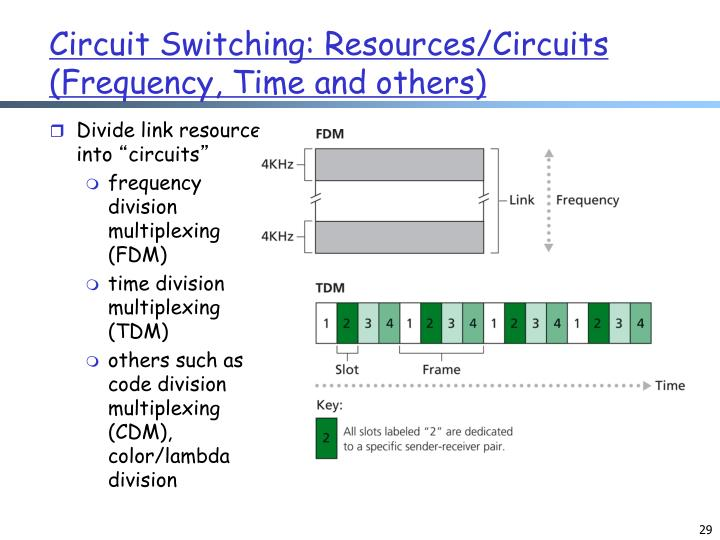 Circuit Switching: Resources/Circuits