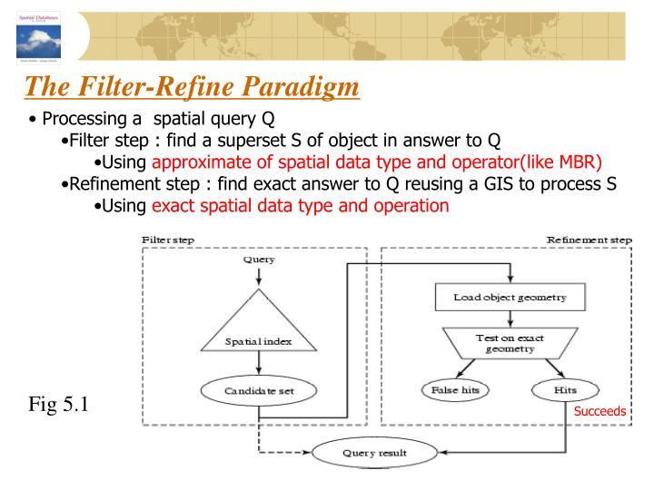 The Filter-Refine Paradigm