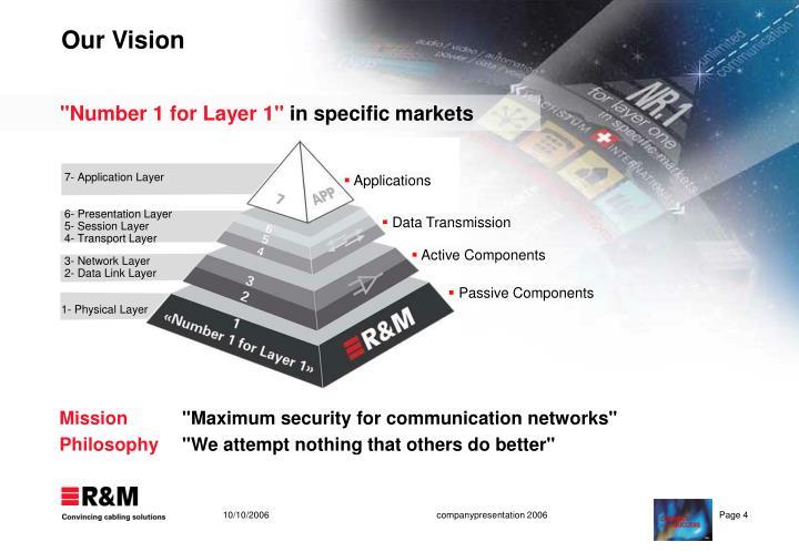 7- Application Layer