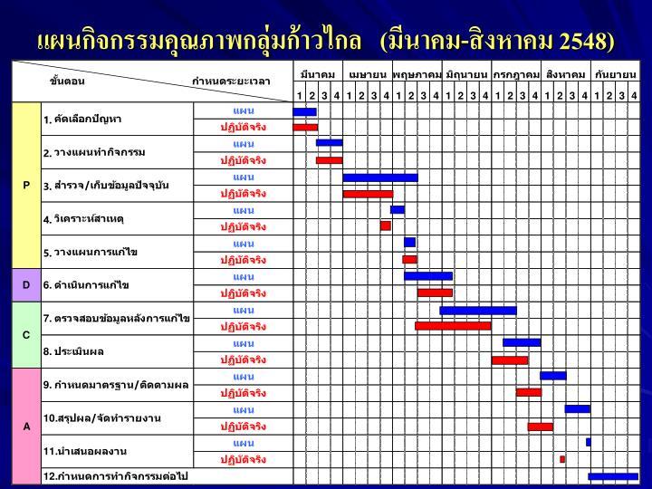 แผนกิจกรรมคุณภาพกลุ่มก้าวไกล   (มีนาคม-สิงหาคม 2548)