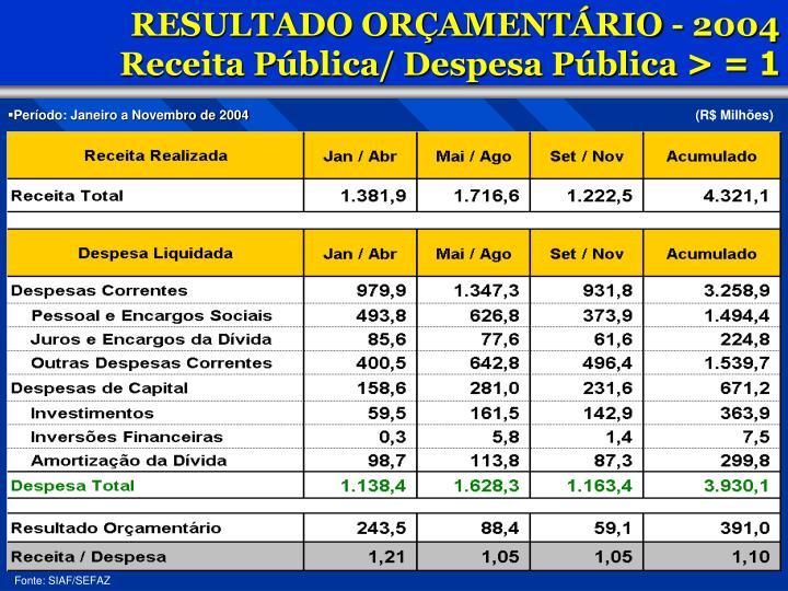 RESULTADO ORÇAMENTÁRIO - 2004