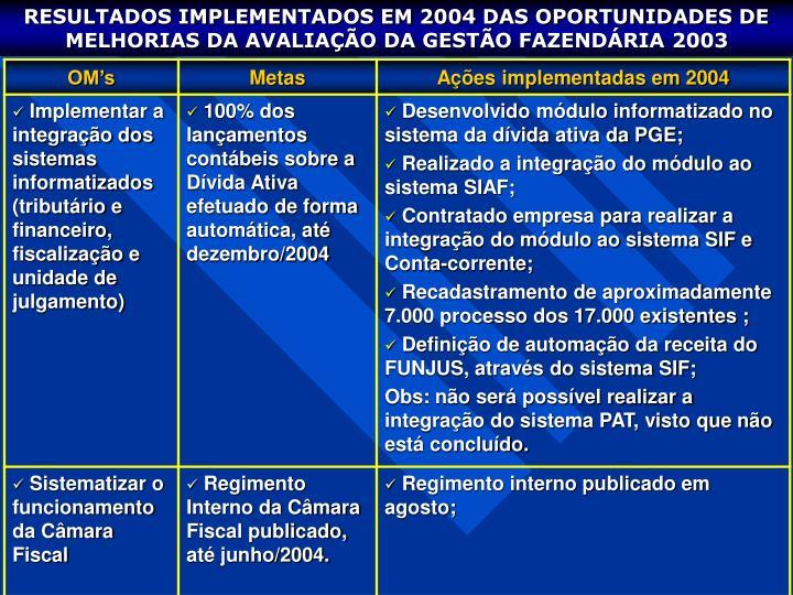 RESULTADOS IMPLEMENTADOS EM 2004 DAS OPORTUNIDADES DE MELHORIAS DA AVALIAÇÃO DA GESTÃO FAZENDÁRIA 2003