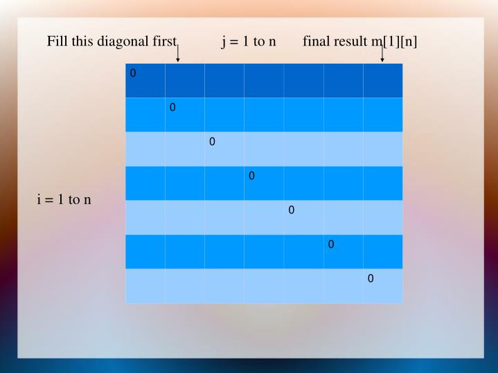 Fill this diagonal first            j = 1 to n       final result m[1][n]