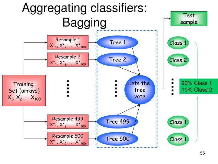 Aggregating classifiers: