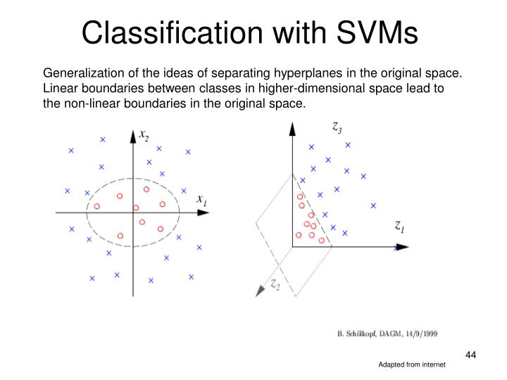 Classification with SVMs
