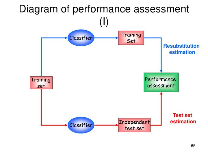 Diagram of performance assessment (I)