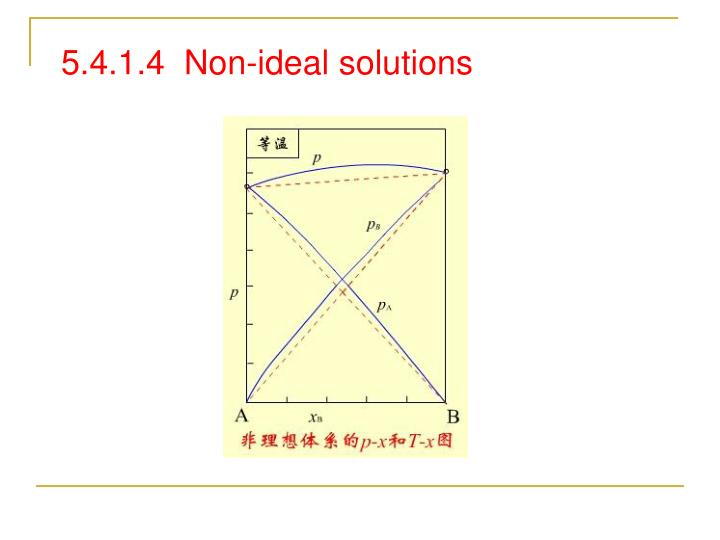 5.4.1.4  Non-ideal solutions