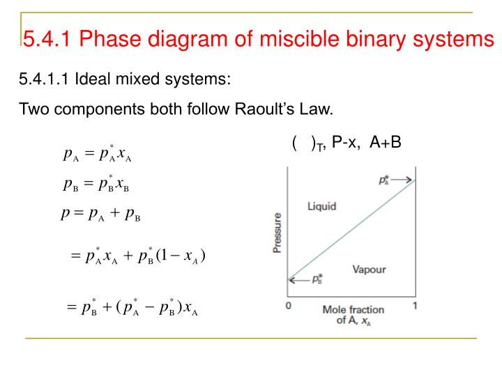 5 4 1 phase diagram of miscible binary systems