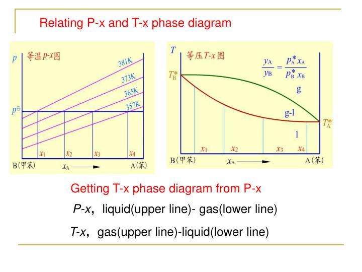 Relating P-x and T-x phase diagram