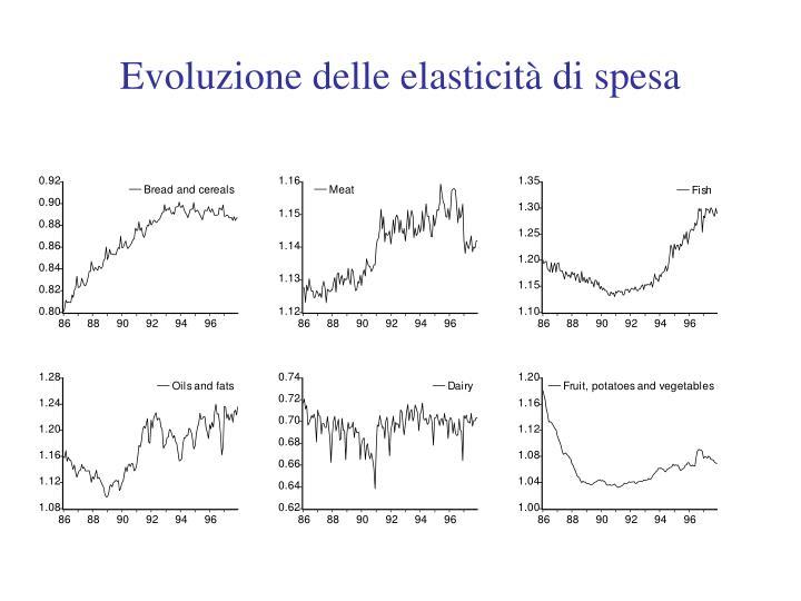 Evoluzione delle elasticità di spesa