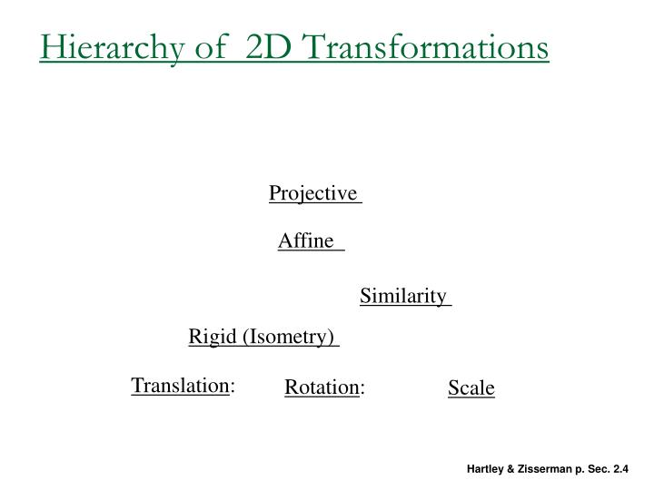 Hierarchy of  2D Transformations