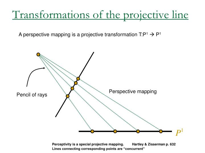 Perspective mapping
