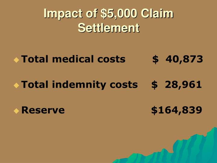 Impact of $5,000 Claim Settlement