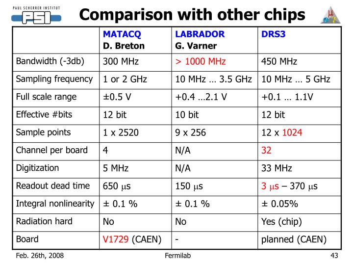 Comparison with other chips