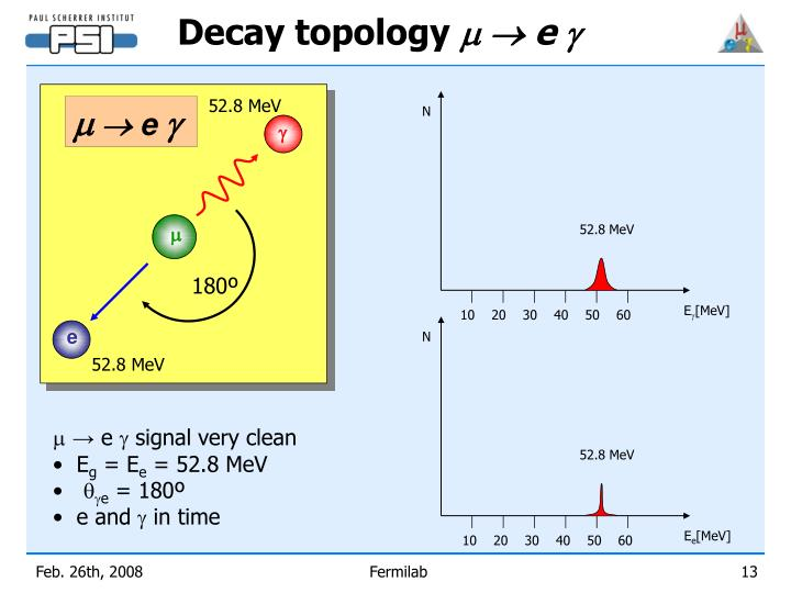 Decay topology