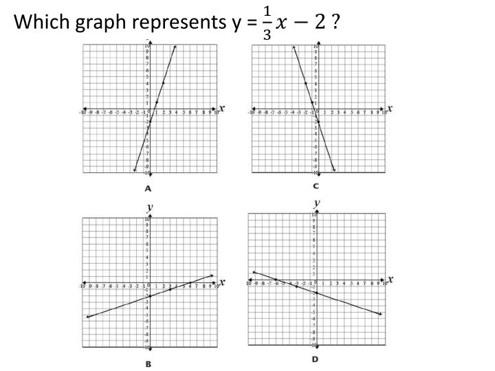 Which graph represents y =