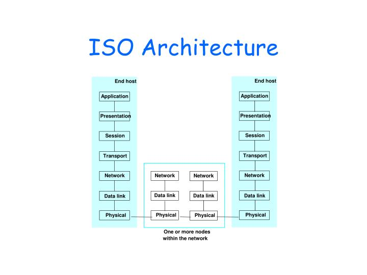 ISO Architecture