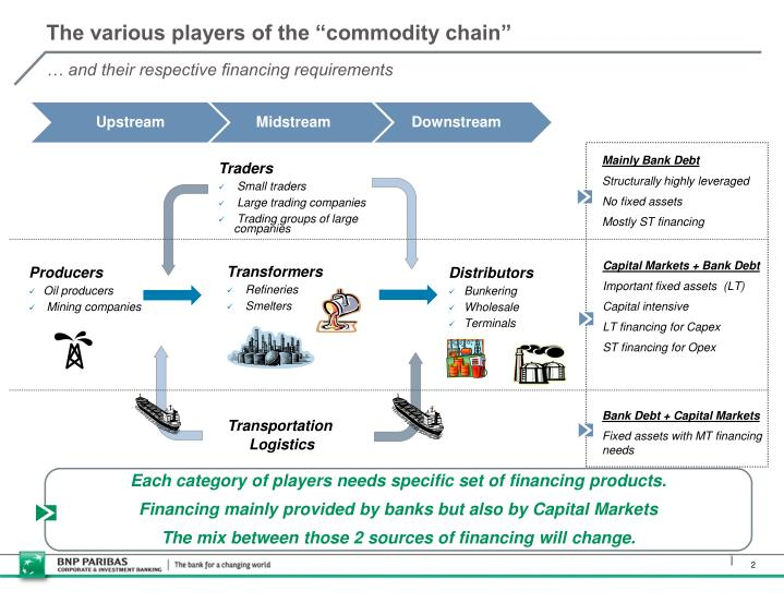 """The various players of the """"commodity chain"""""""