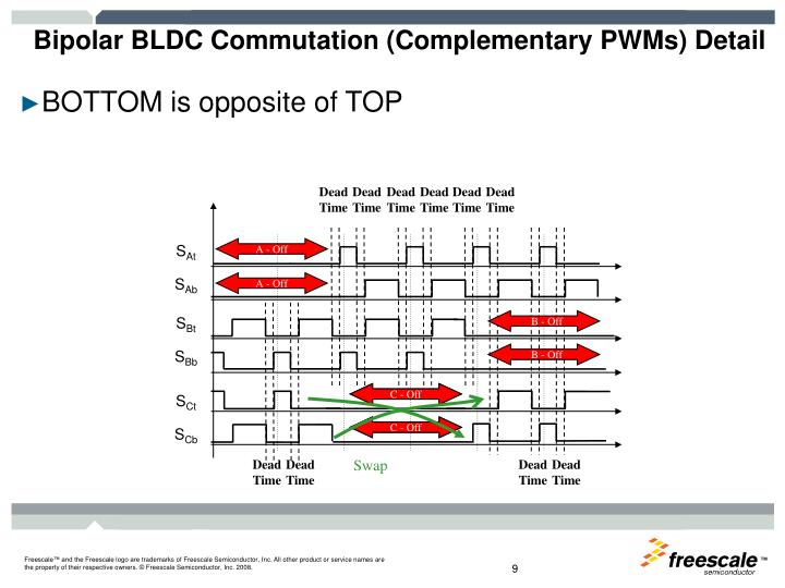 Bipolar BLDC Commutation (Complementary PWMs) Detail