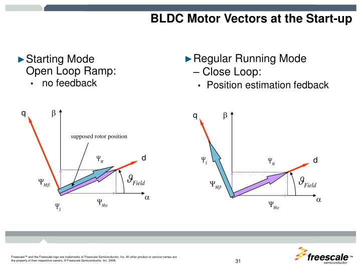 BLDC Motor Vectors at the Start-up
