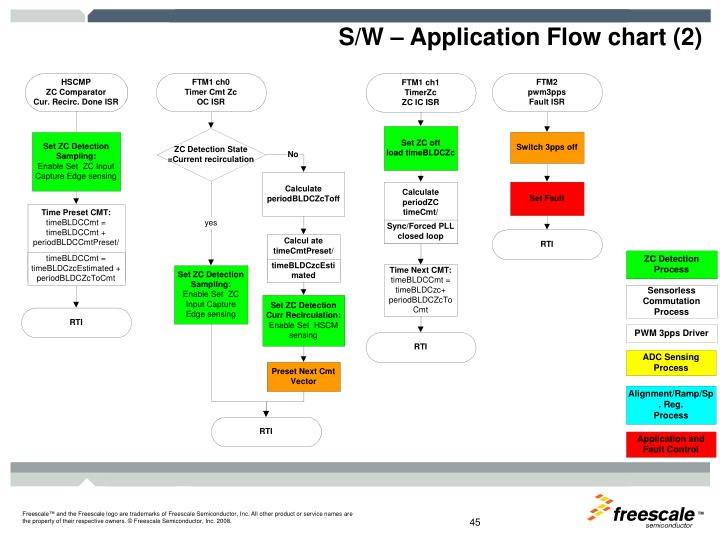 S/W – Application Flow chart (2)