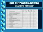 table of typological features according to v skalichka