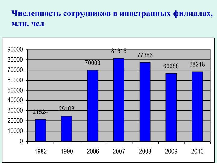 Численность сотрудников в иностранных филиалах, млн. чел