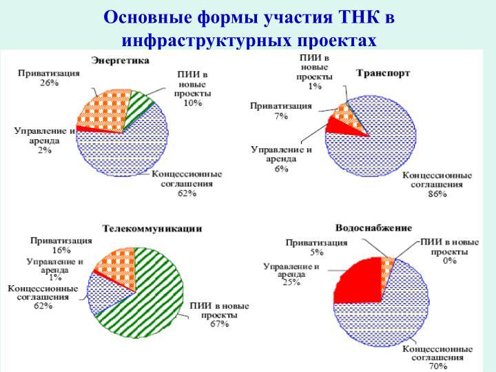 Основные формы участия ТНК в инфраструктурных проектах