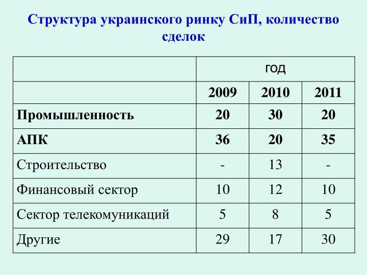 Структура украинского ринку СиП, количество сделок