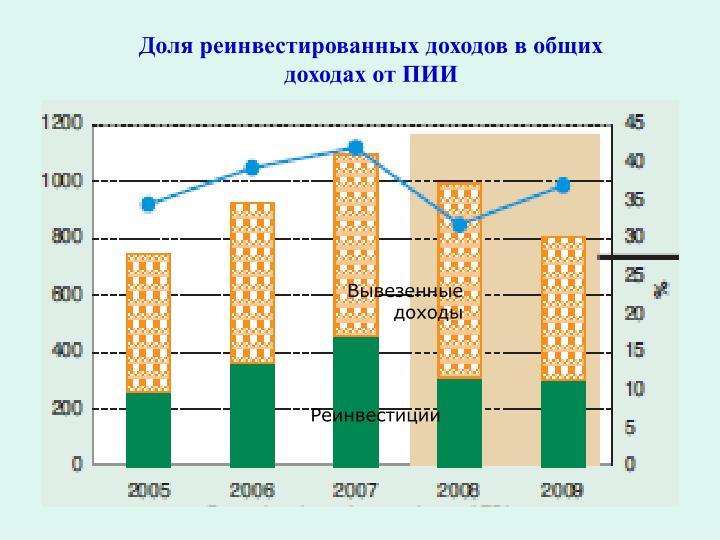 Доля реинвестированных доходов в общих доходах от ПИИ