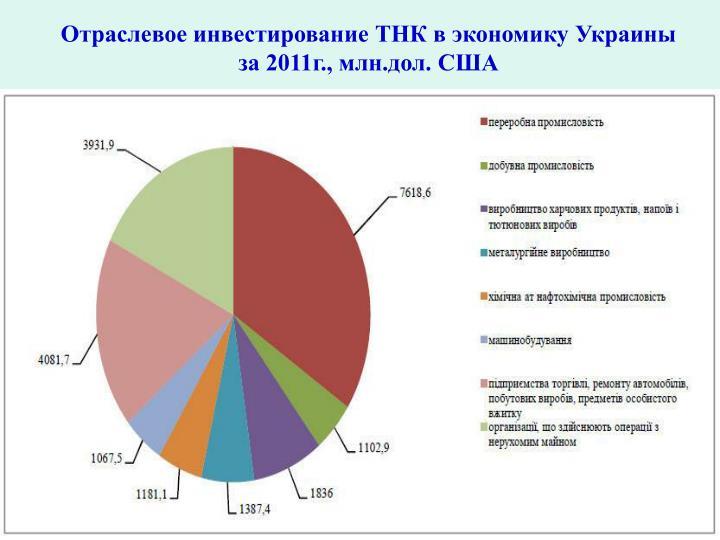 Отраслевое инвестирование ТНК в экономику Украины за 2011г., млн.дол. США