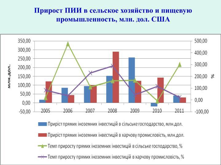 Прирост ПИИ в сельское хозяйство и пищевую промышленность, млн. дол. США