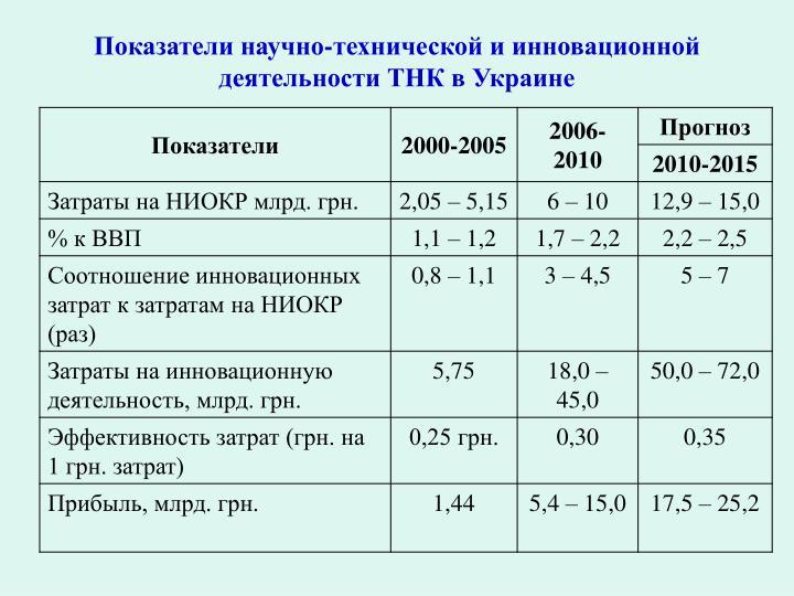 Показатели научно-технической и инновационной деятельности ТНК в Украине