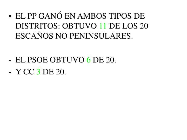 EL PP GANÓ EN AMBOS TIPOS DE DISTRITOS: OBTUVO